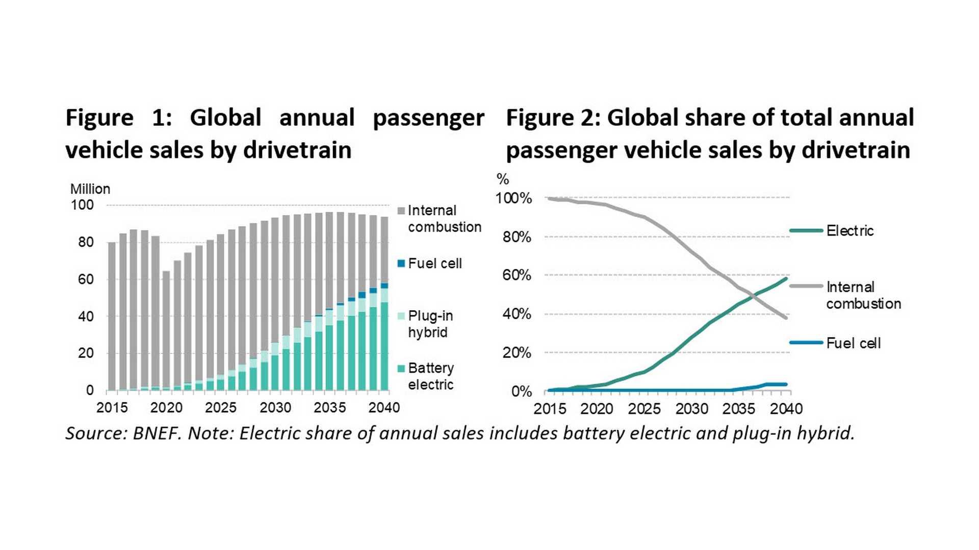 В общие времена сокращения продаж доля рынка EV будет расти за счет снижения
