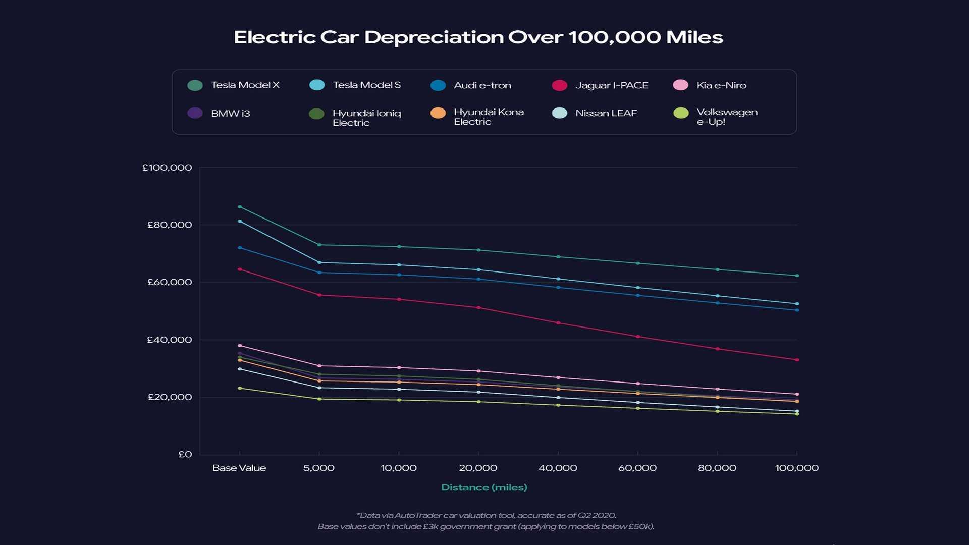 Какие электромобили теряют ценность в Великобритании?