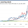 Tesla выросла на 4125% после IPO десять лет назад