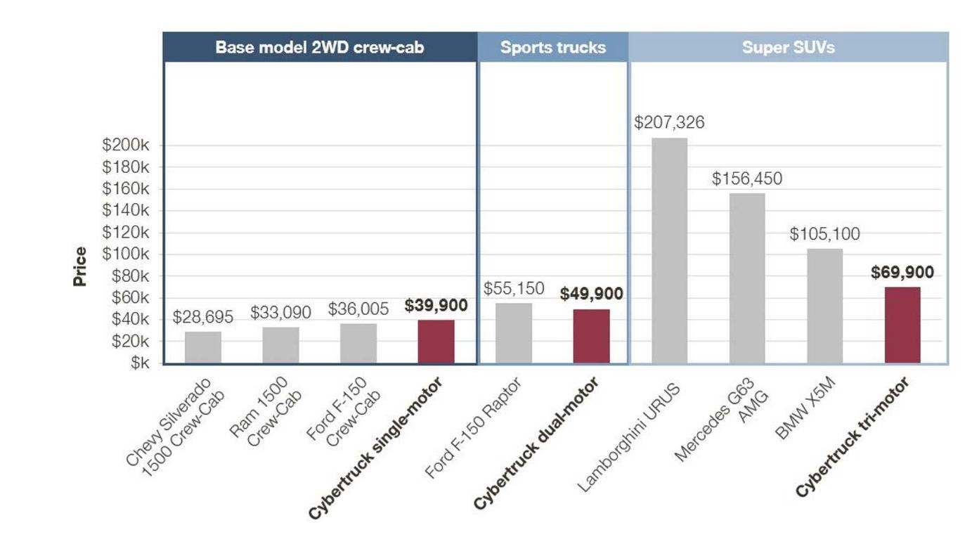По мнению маркетинговой компании, цены на Tesla Cybertruck должны улучшиться
